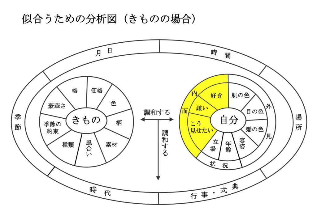 「似合う」を知るための方法【分析図】
